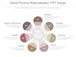 Global Product Rationalization Ppt Design