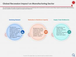Global Recession Impact On Manufacturing Sector Workforce Capacity Ppt Portfolio