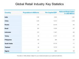 Global Retail Industry Key Statistics