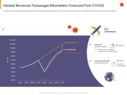 Global Revenue Passenger Kilometers Forecast Post COVID Below Ppt Powerpoint Presentation File Images