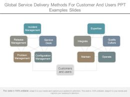 Global Service Delivery Methods For Customer And Users Ppt Examples Slides
