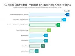 Global Sourcing Impact On Business Operations