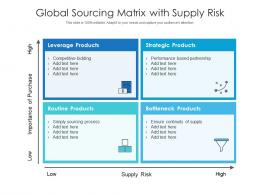 Global Sourcing Matrix With Supply Risk