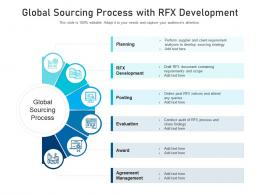 Global Sourcing Process With RFX Development