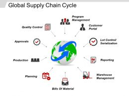 Global Supply Chain Cycle Sample Of Ppt