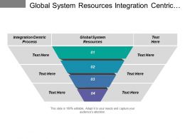 Global System Resources Integration Centric Process Existing Application
