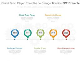 Global Team Player Receptive To Change Timeline Ppt Example
