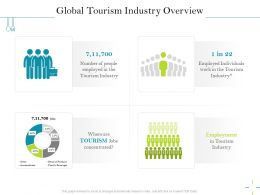 Global Tourism Industry Overview Employment Ppt Powerpoint Presentation Styles