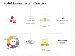 Global Tourism Industry Overview Road M3239 Ppt Powerpoint Presentation Gallery Format Ideas