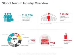 Global Tourism Industry Overview Where Are Ppt Powerpoint Presentation Show Images