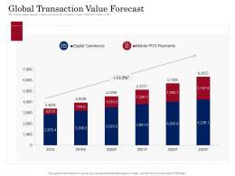 Global Transaction Value Forecast Digital Payment Business Solution Ppt Background