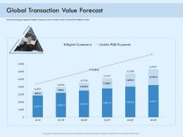 Global Transaction Value Forecast Digital Payment Online Solution Ppt Brochure