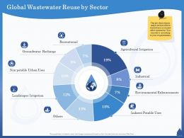 Global Wastewater Reuse By Sector Potable Uses Ppt Powerpoint Presentation Model Ideas