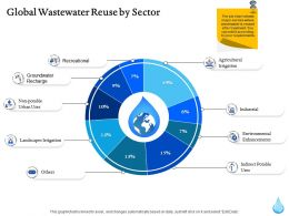 Global Wastewater Reuse By Sector Ppt Powerpoint Gallery Show
