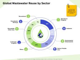 Global Wastewater Reuse By Sector Urban Ppt Powerpoint Presentation Infographics Good