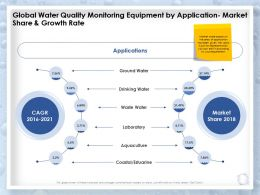 Global Water Quality Monitoring Equipment By Application Market Share And Growth Rate Ppt Slides