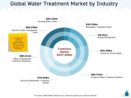 Global Water Treatment Market By Industry M1339 Ppt Powerpoint Presentation Icon