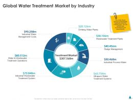 Global Water Treatment Market By Industry Ppt File Aids
