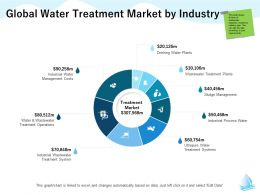 Global Water Treatment Market By Industry Sludge M1286 Ppt Powerpoint Presentation Inspiration Examples