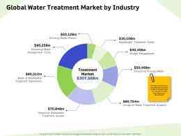 Global Water Treatment Market By Industry Sludge Ppt Powerpoint Presentation Pictures Format Ideas