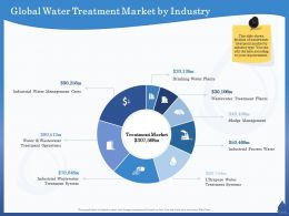 Global Water Treatment Market By Industry Ultrapure Ppt Powerpoint Presentation Infographics Smartart