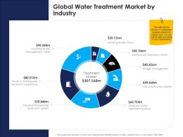 global water treatment market by industry urban water management ppt information
