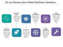 Go Live Revenue Grow Global Distribution Operations Customizable