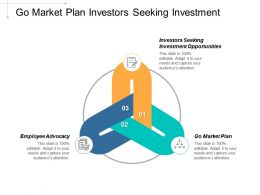 Go Market Plan Investors Seeking Investment Opportunities Employee Advocacy Cpb