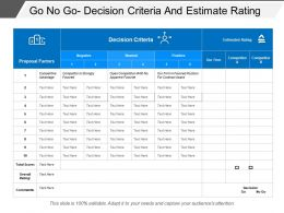 Go No Go Decision Criteria And Estimate Rating