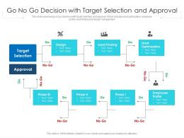 Go No Go Decision With Target Selection And Approval