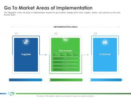 Go To Market Areas Of Implementation Implementing Partner Enablement Company Better Sales Ppt Show