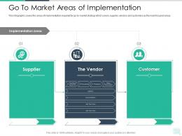 Go To Market Areas Of Implementation Reseller Enablement Strategy Ppt Topics
