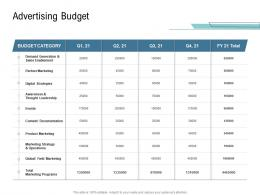 Go To Market Product Strategy Advertising Budget Ppt Introduction
