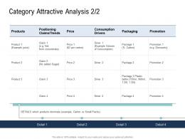 Go To Market Product Strategy Category Attractive Analysis Ppt Mockup