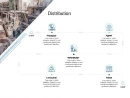 Go To Market Product Strategy Distribution Ppt Microsoft