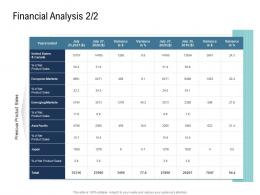 Go To Market Product Strategy Financial Analysis Ppt Background