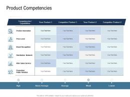 Go To Market Product Strategy Product Competencies Ppt Inspiration