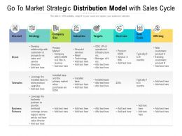 Go To Market Strategic Distribution Model With Sales Cycle