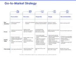 Go To Market Strategy Attractiveness Ppt Powerpoint Presentation Slides Design Inspiration