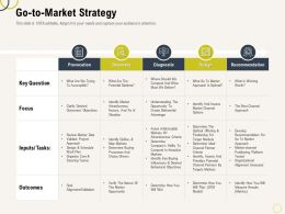 Go To Market Strategy Choice Ppt Powerpoint Presentation Infographic