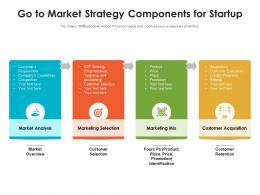 Go To Market Strategy Components For Startup
