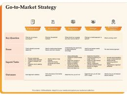 Go To Market Strategy Key Question Ppt Powerpoint Presentation Visual Aids Layouts