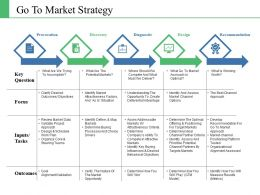 Go To Market Strategy Ppt Inspiration Background Image