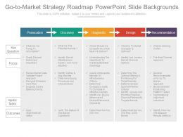 Go To Market Strategy Roadmap Powerpoint Slide Backgrounds