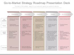Go To Market Strategy Roadmap Presentation Deck