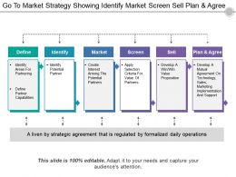 Go To Market Strategy Showing Identify Market Screen Sell Plan And Agree