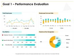 Goal 1 Performance Evaluation M3000 Ppt Powerpoint Presentation Inspiration Shapes