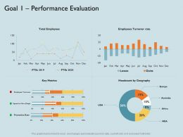 Goal 1 Performance Evaluation Rate M1792 Ppt Powerpoint Presentation Inspiration Graphic Tips