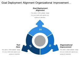 Goal Deployment Alignment Organizational Improvement Environmental Assessment Drives