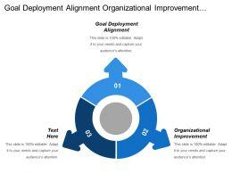 Goal Deployment Alignment Organizational Improvement Environmental Assessment Drives
